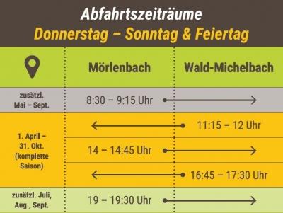 Fahrplan 2020 - Donnerstag bis Sonntag & Feiertag